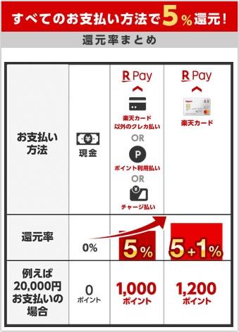 「楽天ペイアプリのお支払いで最大5%還元」キャンペーン